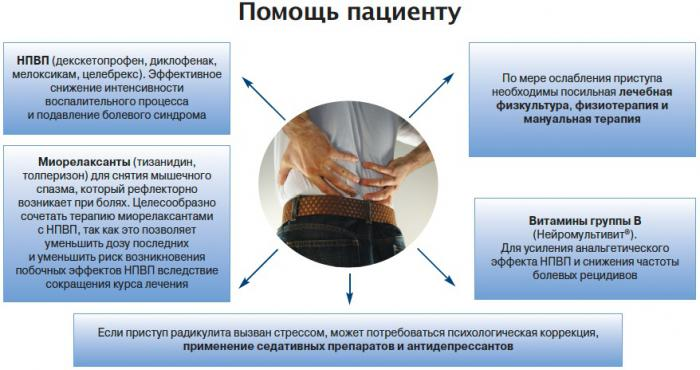 Лечение дорсопатии